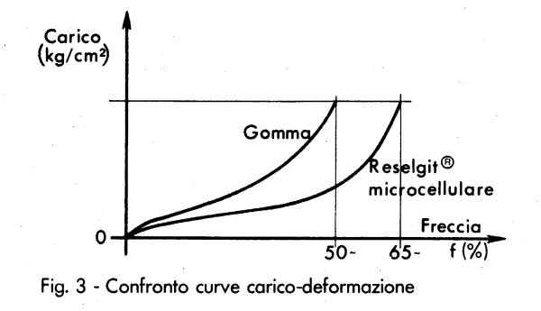 Microcellulare Fig.3